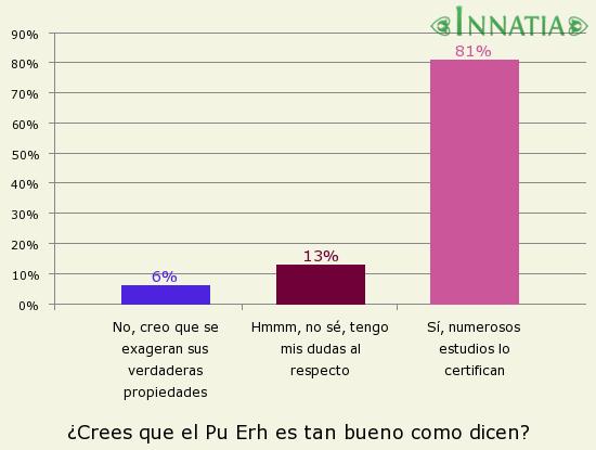 Gráfico de la encuesta: ¿Crees que el Pu Erh es tan bueno como dicen?