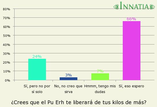 Gráfico de la encuesta: ¿Crees que el Pu Erh te liberará de tus kilos de más?