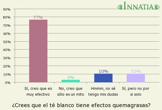 Gráfico de la encuesta: ¿Crees que el té blanco tiene efectos quemagrasas?