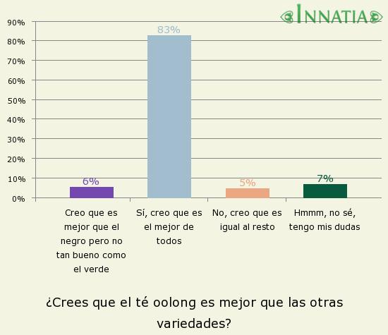 Gráfico de la encuesta: ¿Crees que el té oolong es mejor que las otras variedades?