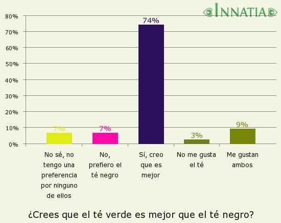 Gráfico de la encuesta: ¿Crees que el té verde es mejor que el té negro?
