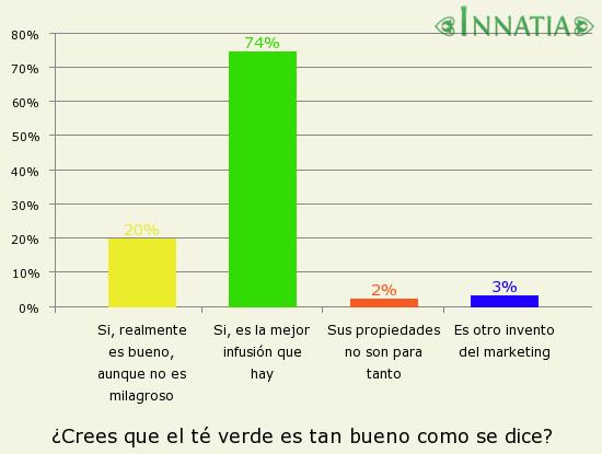 Gráfico de la encuesta: ¿Crees que el té verde es tan bueno como se dice?