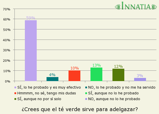 Gráfico de la encuesta: ¿Crees que el té verde sirve para adelgazar?