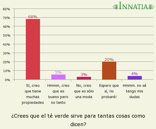Gráfico de la encuesta: ¿Crees que el té verde sirve para tantas cosas como dicen?