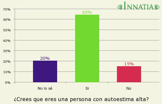 Gráfico de la encuesta: ¿Crees que eres una persona con autoestima alta?
