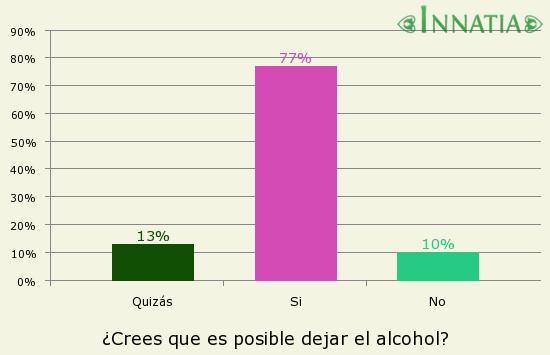 Gráfico de la encuesta: ¿Crees que es posible dejar el alcohol?