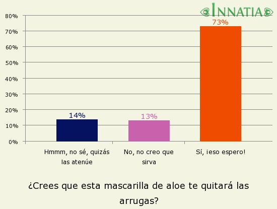 Gráfico de la encuesta: ¿Crees que esta mascarilla de aloe te quitará las arrugas?