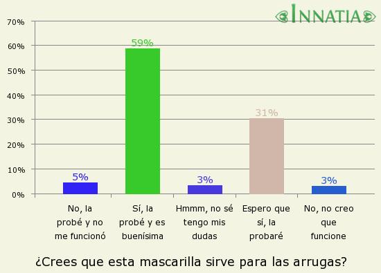 Gráfico de la encuesta: ¿Crees que esta mascarilla sirve para las arrugas?