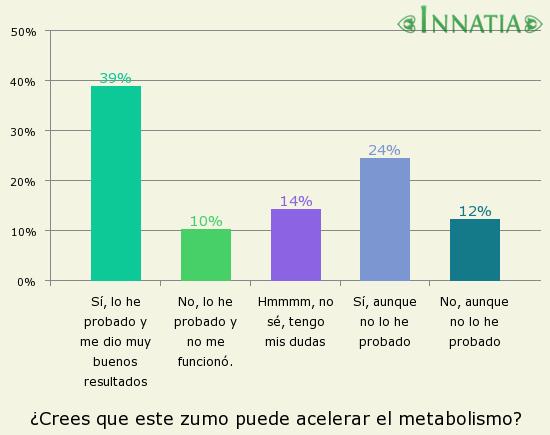 Acelerar metabolismo hecho fácil incluso sus hijos pueden hacerlo