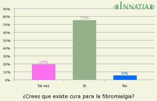Gráfico de la encuesta: ¿Crees que existe cura para la fibromialgia?