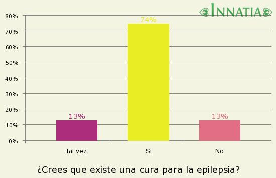 Gráfico de la encuesta: ¿Crees que existe una cura para la epilepsia?
