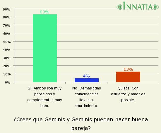 Gráfico de la encuesta: ¿Crees que Géminis y Géminis pueden hacer buena pareja?