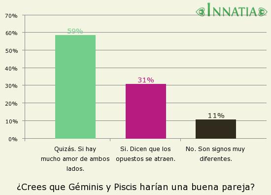Gráfico de la encuesta: ¿Crees que Géminis y Piscis harían una buena pareja?