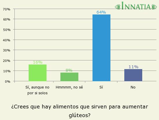 Gráfico de la encuesta: ¿Crees que hay alimentos que sirven para aumentar glúteos?