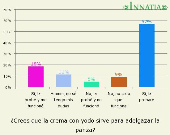 Gráfico de la encuesta: ¿Crees que la crema con yodo sirve para adelgazar la panza?