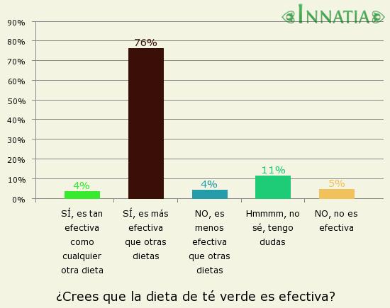 Gráfico de la encuesta: ¿Crees que la dieta de té verde es efectiva?