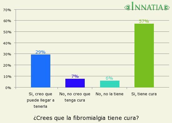 Gráfico de la encuesta: ¿Crees que la fibromialgia tiene cura?