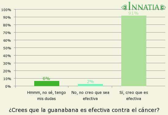 Gráfico de la encuesta: ¿Crees que la guanabana es efectiva contra el cáncer?