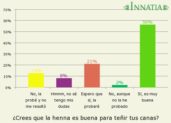 Gráfico de la encuesta: ¿Crees que la henna es buena para teñir tus canas?