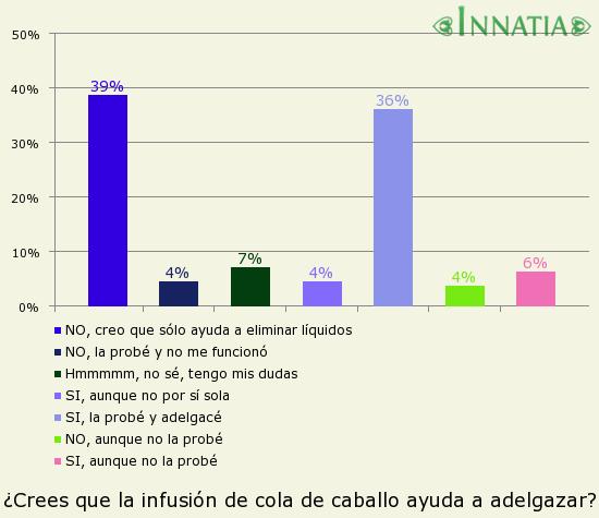 Gráfico de la encuesta: ¿Crees que la infusión de cola de caballo ayuda a adelgazar?