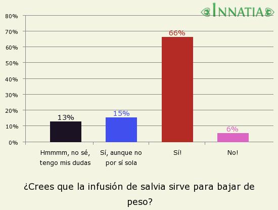 Gráfico de la encuesta: ¿Crees que la infusión de salvia sirve para bajar de peso?