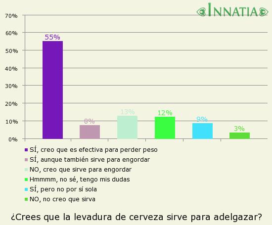 Gráfico de la encuesta: ¿Crees que la levadura de cerveza sirve para adelgazar?