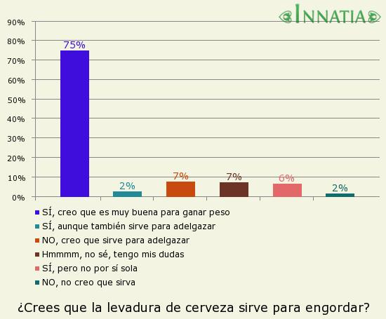 Gráfico de la encuesta: ¿Crees que la levadura de cerveza sirve para engordar?