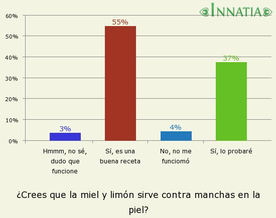Gráfico de la encuesta: ¿Crees que la miel y limón sirve contra manchas en la piel?