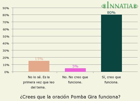 Gráfico de la encuesta: ¿Crees que la oración Pomba Gira funciona?