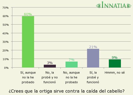 Gráfico de la encuesta: ¿Crees que la ortiga sirve contra la caída del cabello?