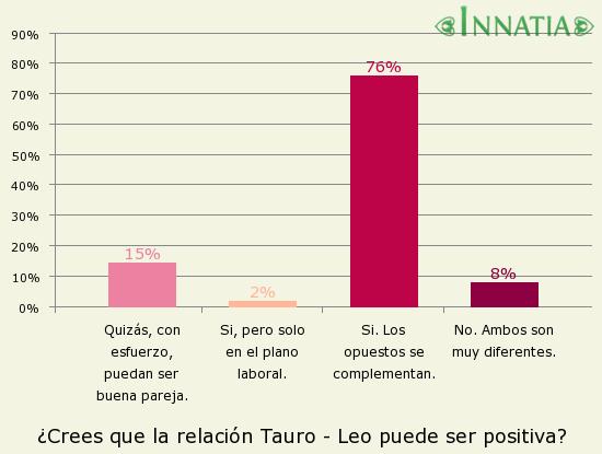Gráfico de la encuesta: ¿Crees que la relación Tauro - Leo puede ser positiva?