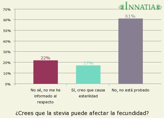 Gráfico de la encuesta: ¿Crees que la stevia puede afectar la fecundidad?