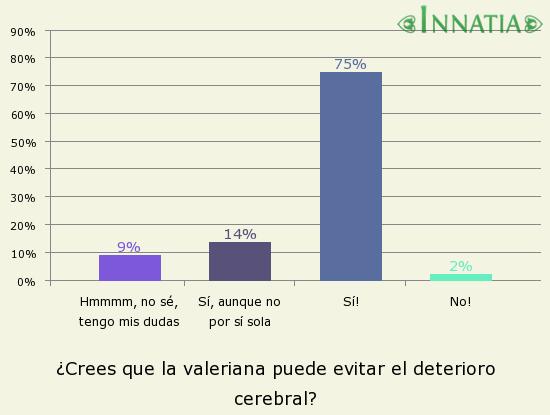 Gráfico de la encuesta: ¿Crees que la valeriana puede evitar el deterioro cerebral?