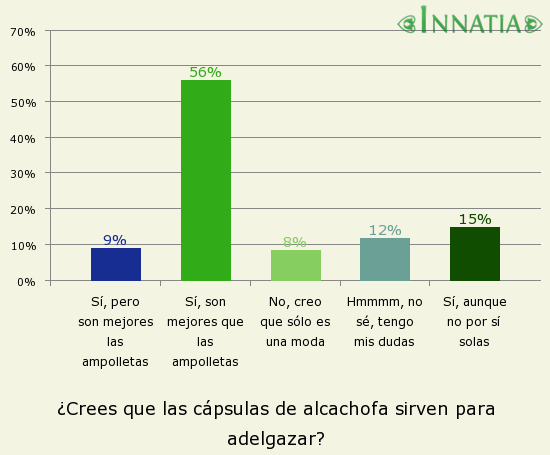 Gráfico de la encuesta: ¿Crees que las cápsulas de alcachofa sirven para adelgazar?