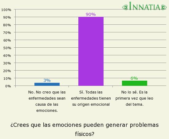 Gráfico de la encuesta: ¿Crees que las emociones pueden generar problemas físicos?