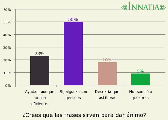 Gráfico de la encuesta: ¿Crees que las frases sirven para dar ánimo?