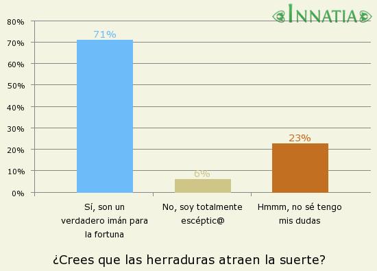 Gráfico de la encuesta: ¿Crees que las herraduras atraen la suerte?