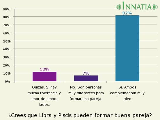 Gráfico de la encuesta: ¿Crees que Libra y Piscis pueden formar buena pareja?