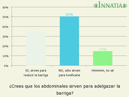 Gráfico de la encuesta: ¿Crees que los abdominales sirven para adelgazar la barriga?