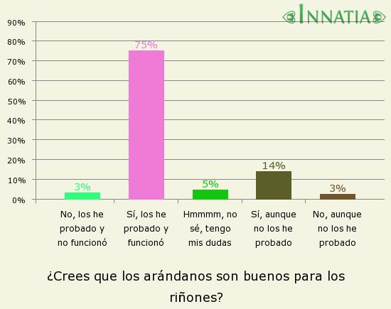 Gráfico de la encuesta: ¿Crees que los arándanos son buenos para los riñones?
