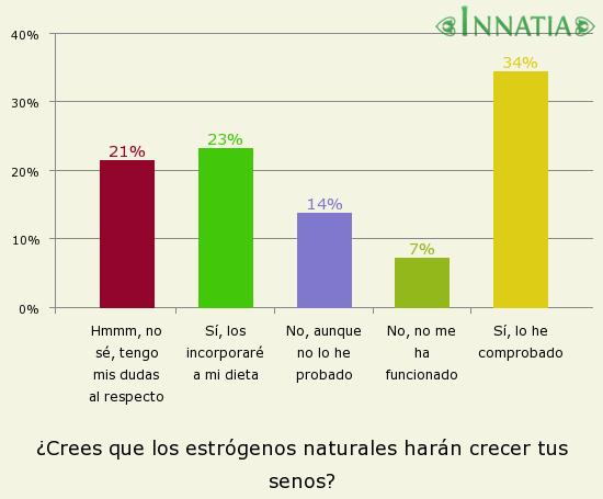 Gráfico de la encuesta: ¿Crees que los estrógenos naturales harán crecer tus senos?