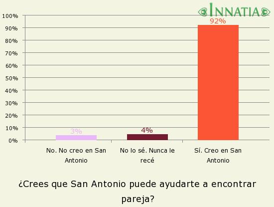 Gráfico de la encuesta: ¿Crees que San Antonio puede ayudarte a encontrar pareja?