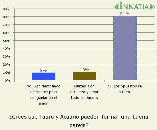 Gráfico de la encuesta: ¿Crees que Tauro y Acuario pueden formar una buena pareja?