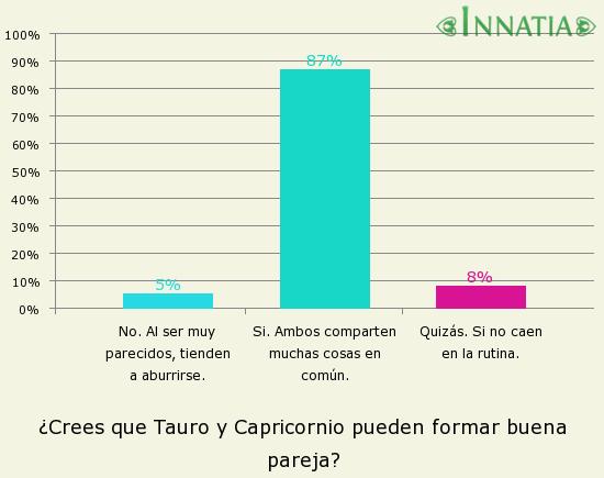 Gráfico de la encuesta: ¿Crees que Tauro y Capricornio pueden formar buena pareja?