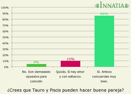 Gráfico de la encuesta: ¿Crees que Tauro y Piscis pueden hacer buena pareja?
