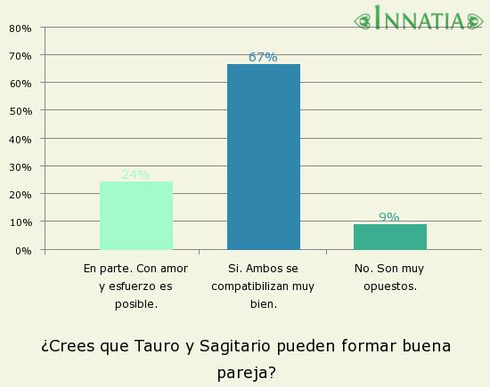 Gráfico de la encuesta: ¿Crees que Tauro y Sagitario pueden formar buena pareja?