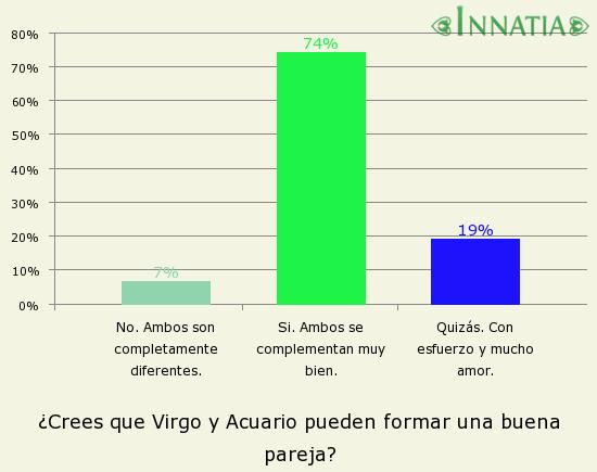 Gráfico de la encuesta: ¿Crees que Virgo y Acuario pueden formar una buena pareja?
