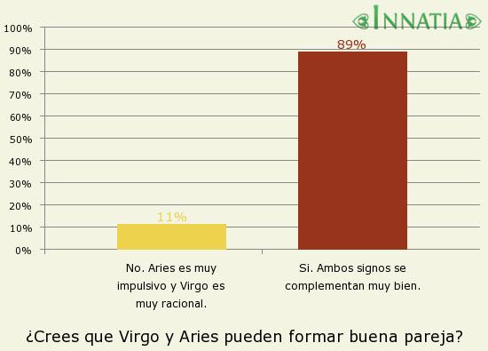 Gráfico de la encuesta: ¿Crees que Virgo y Aries pueden formar buena pareja?