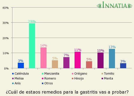 Gráfico de la encuesta: ¿Cuál de estaos remedios para la gastritis vas a probar?