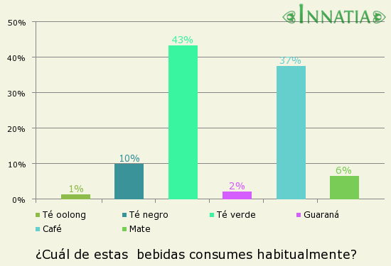 Gráfico de la encuesta: ¿Cuál de estas  bebidas consumes habitualmente?